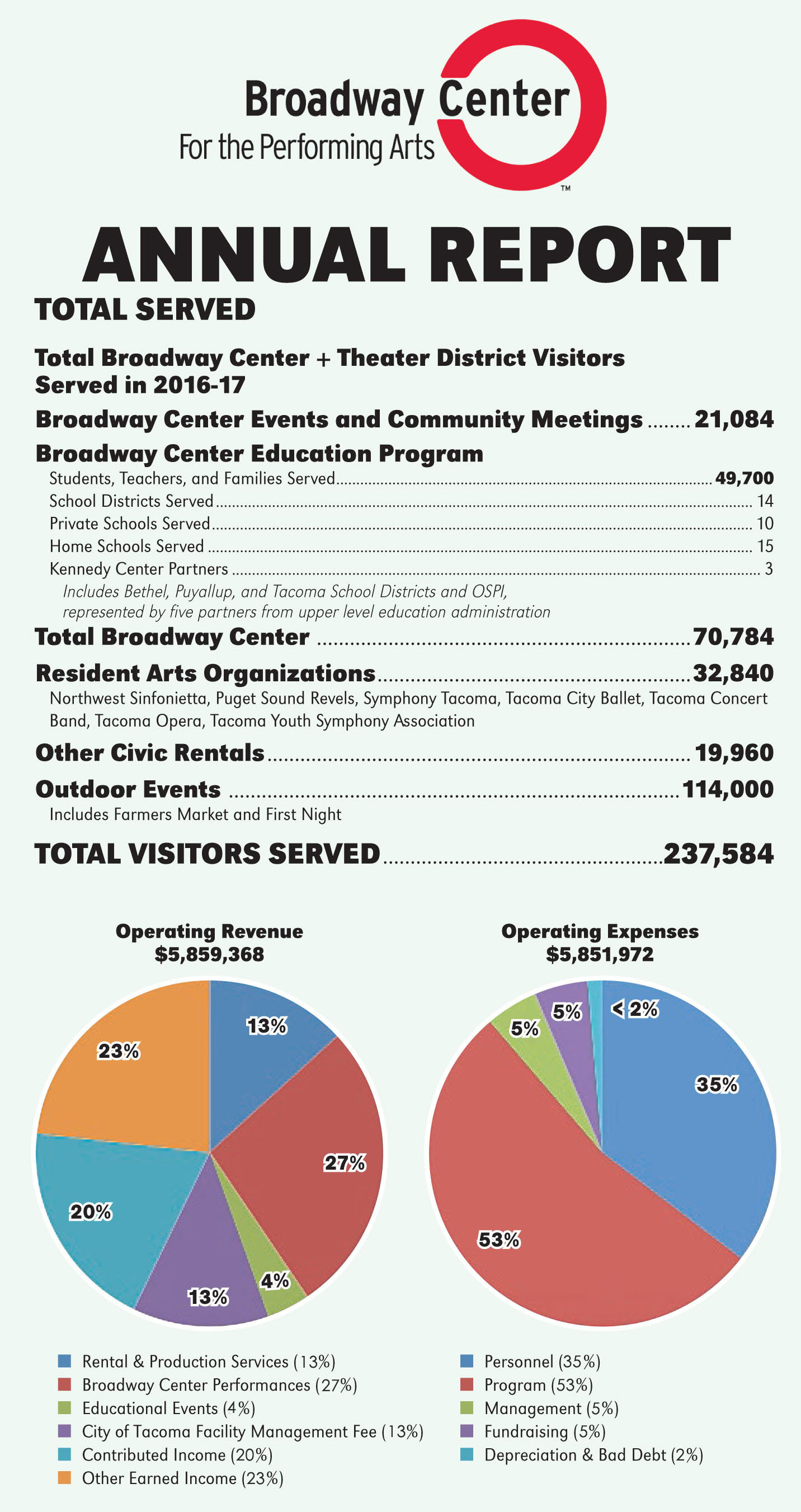 BroadwayCenter_AnnualReport1617_FINAL.jpg